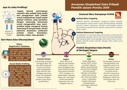Infografis-ancaman-ekploitasi-data-pemilu
